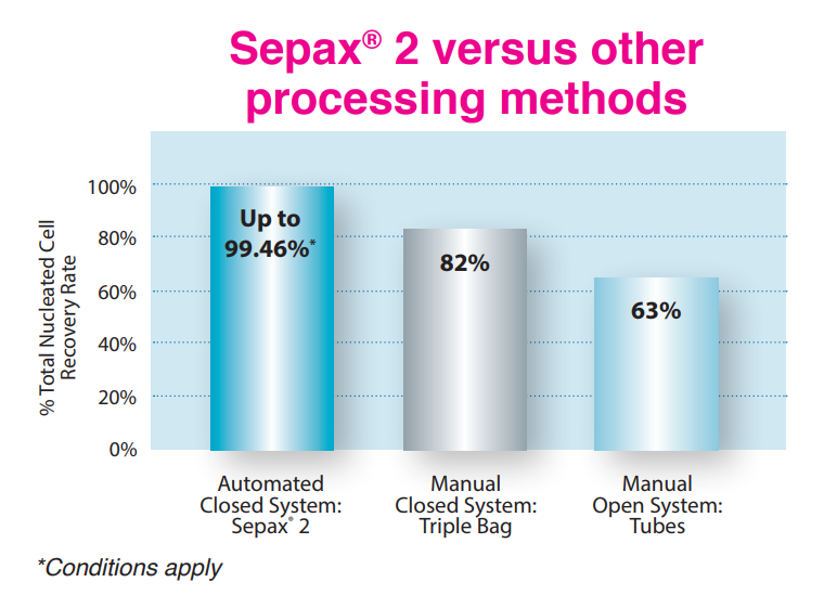 Sepax2 Technology